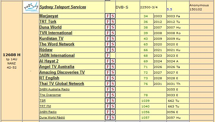 Some of the overseas satellite channels listed on Lyngsat